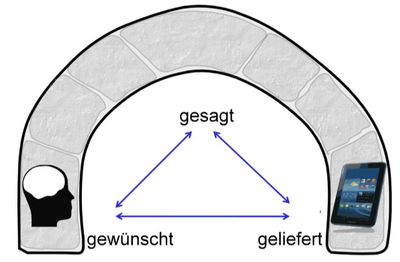 Brückenmetapher.png